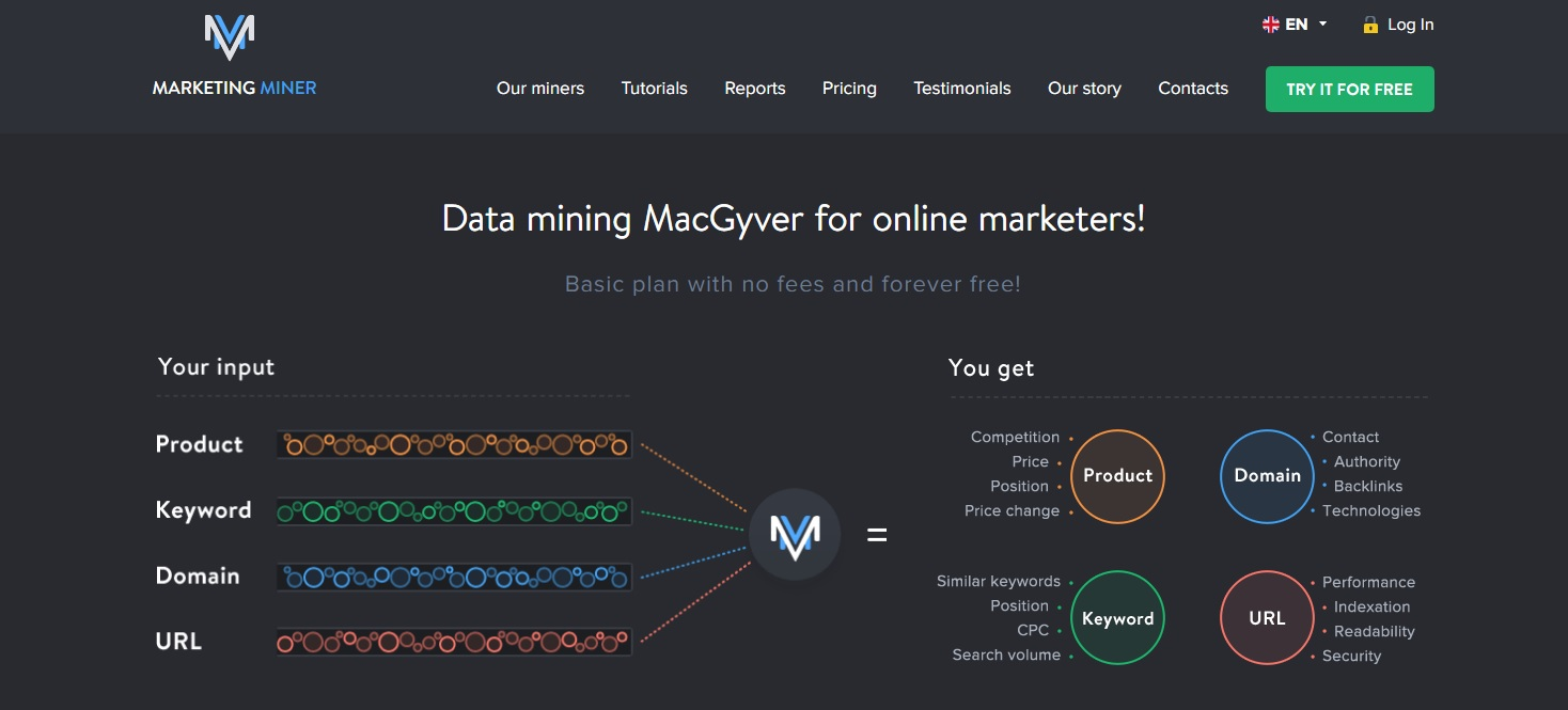 Marketing Miner